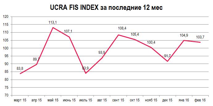 0216 rus chart