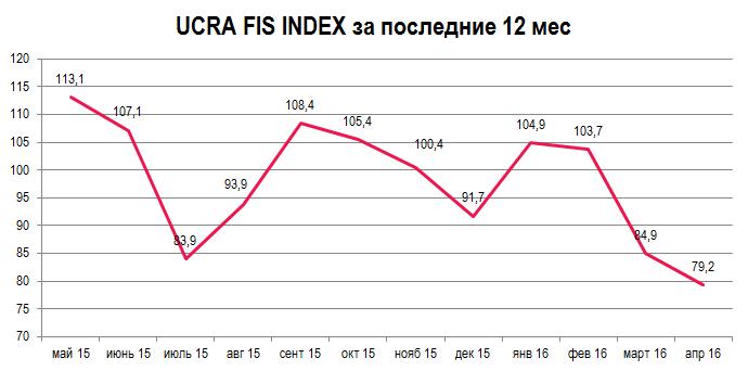 0416 rus chart